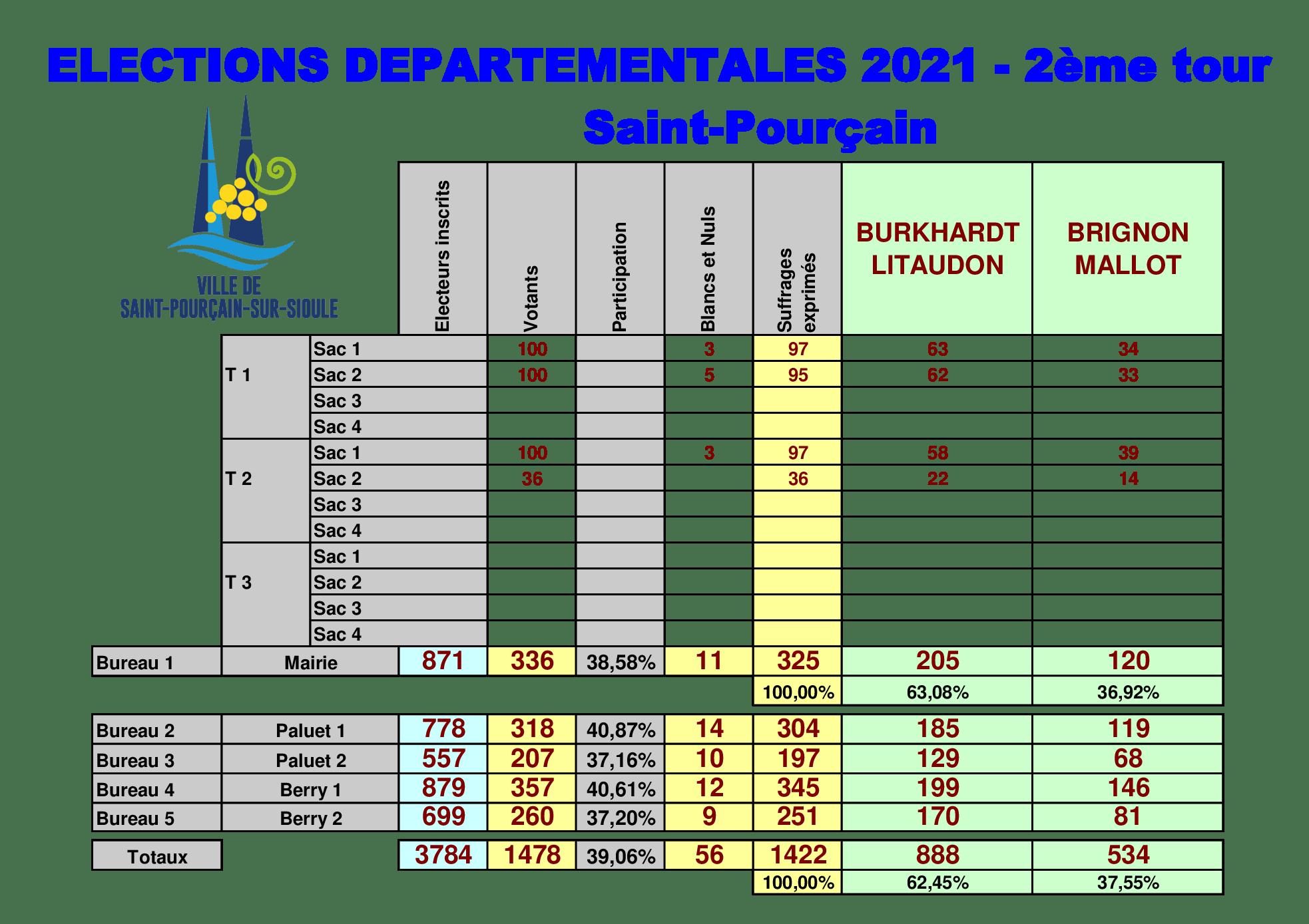 Résultat du deuxième tour des élections départementales le 27 juin 2021