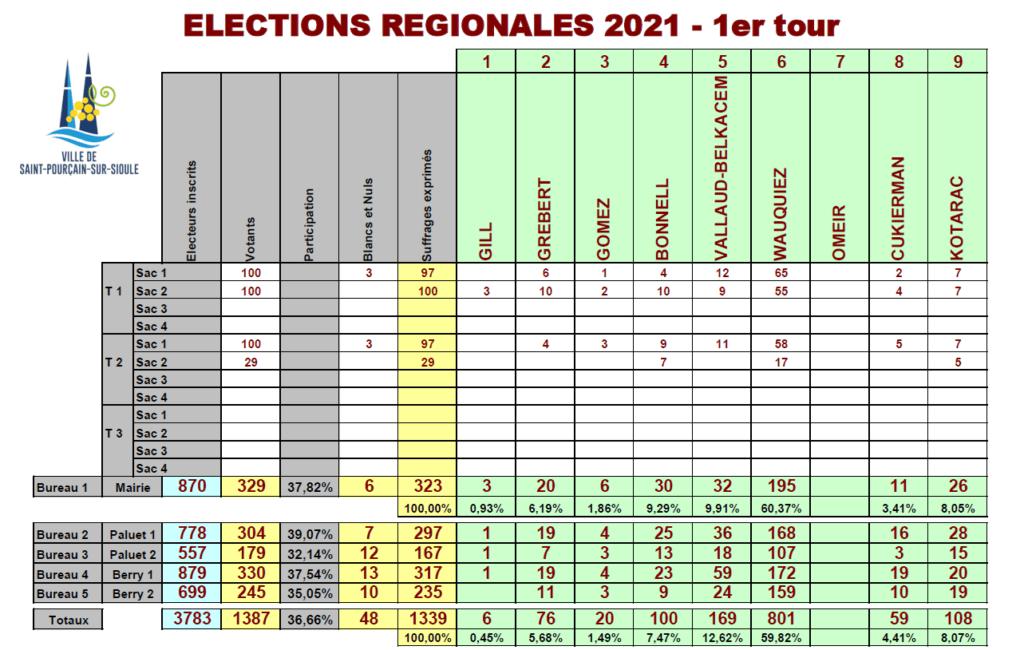 Résultat des élections régionales du 20 juin 2021