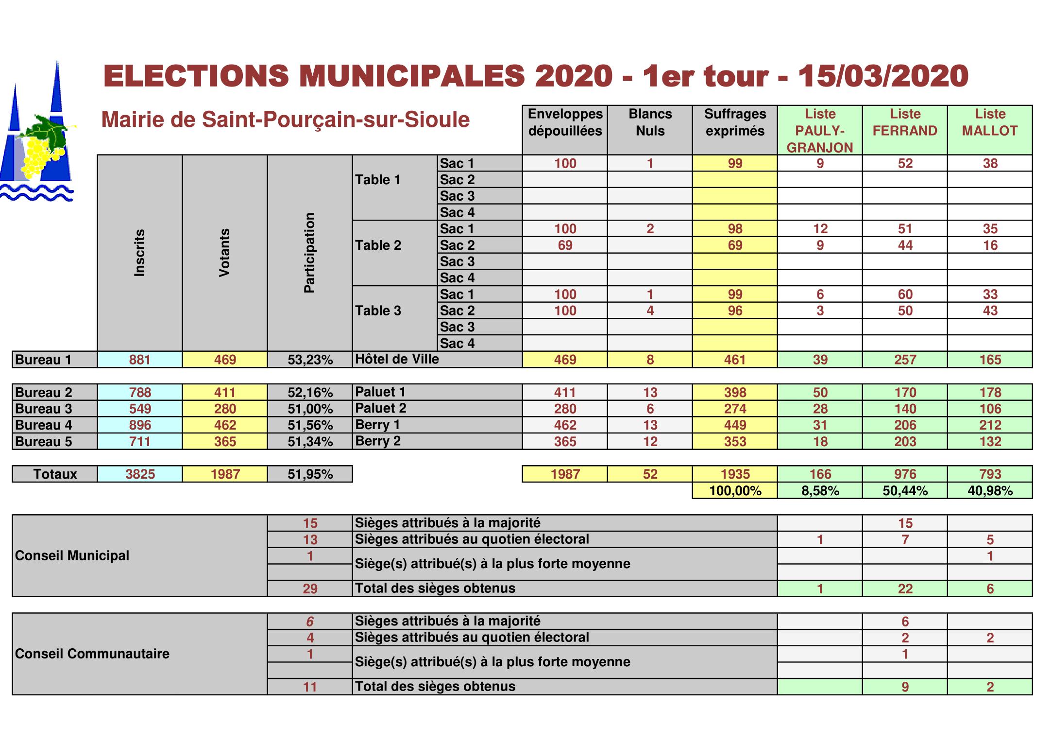 resultats-elections-municipales-tour-1