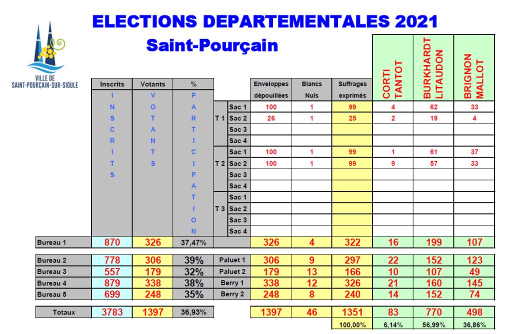 Résultat des élections départementales juin 2021