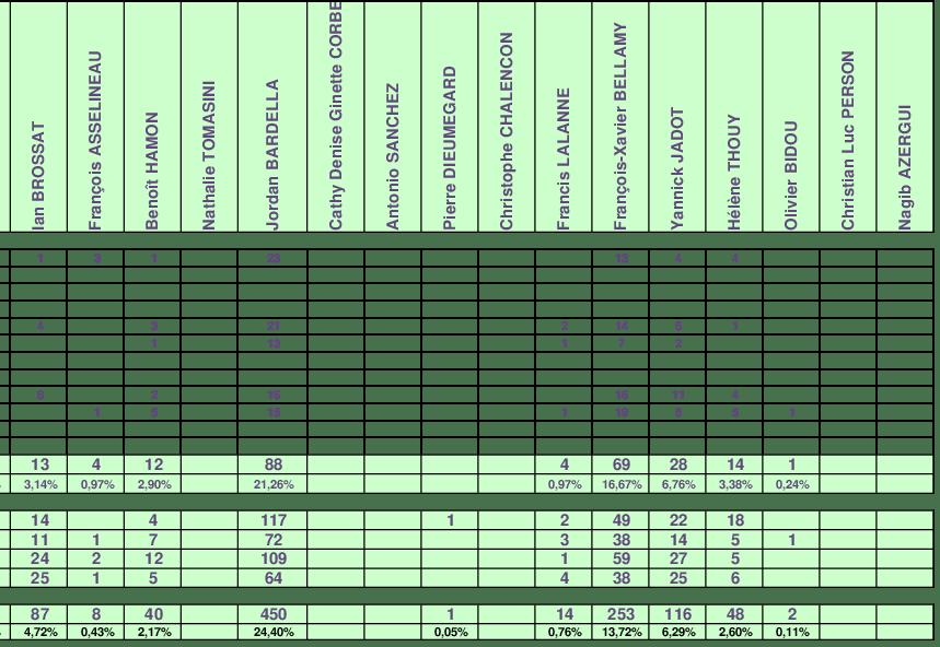 Résultat des élections européennes 25 mai 2019 à Saint-Pourçain-Sur-Sioule
